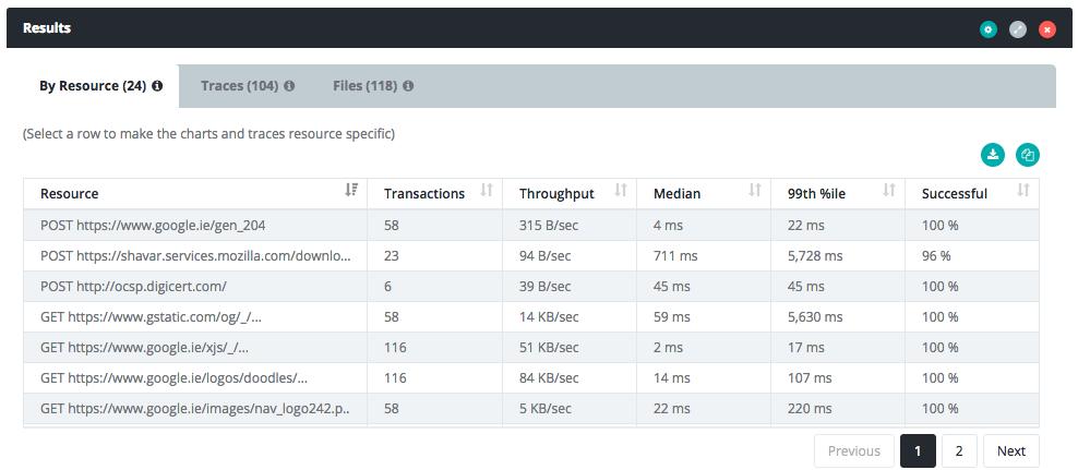 Custom Metrics and Traces - Testable